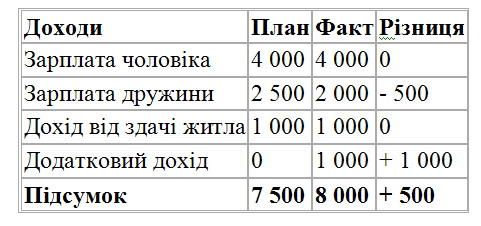 tablicya_dlya_obliku_dohodiv_simeinogo_byudzhetu.jpg (41.39 Kb)