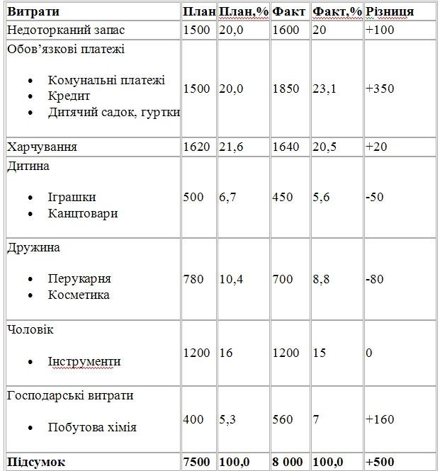 tablicya_dlya_obliku_vitrat_simeinogo_byudzhetu.jpg (84.62 Kb)