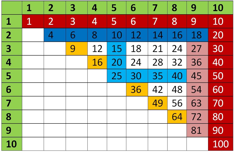 Таблиця множення - декілька простих правил для легкого вивчення