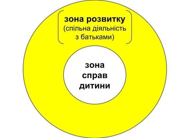 zona_naiblizhchogo_rozvitku.jpg (24.54 Kb)